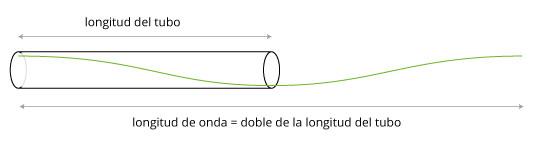 Longitud-del-tubo