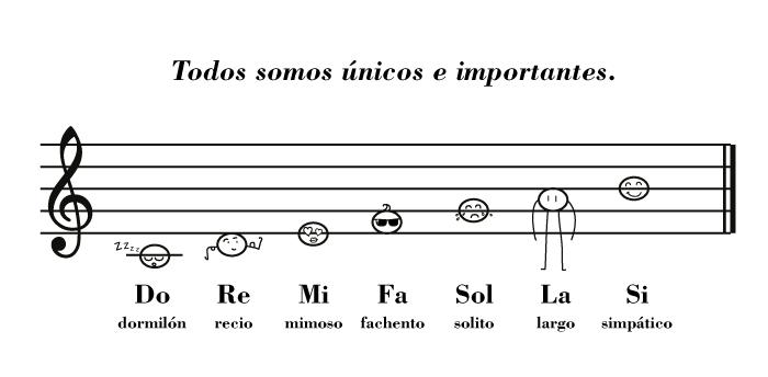 Las-notas-de-la-escala